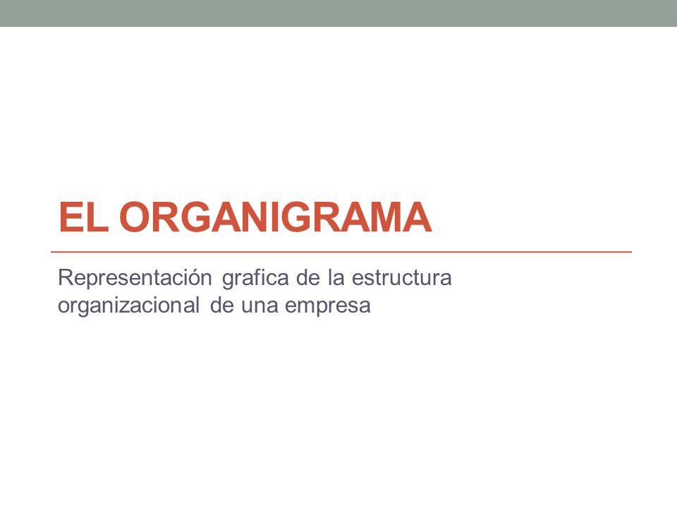 Representación grafica de la estructura organizacional de una empresa