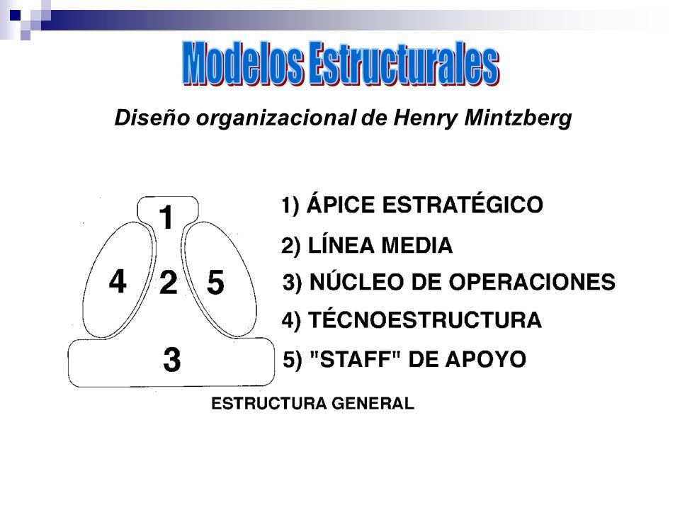 Diseño organizacional de Henry Mintzberg