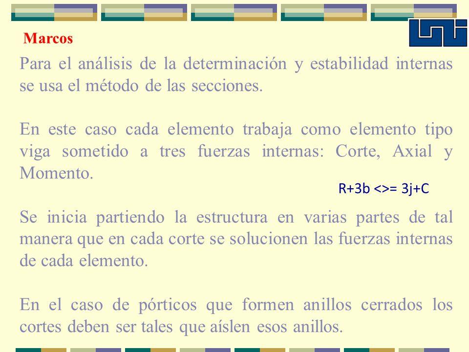 Marcos Para el análisis de la determinación y estabilidad internas se usa el método de las secciones.