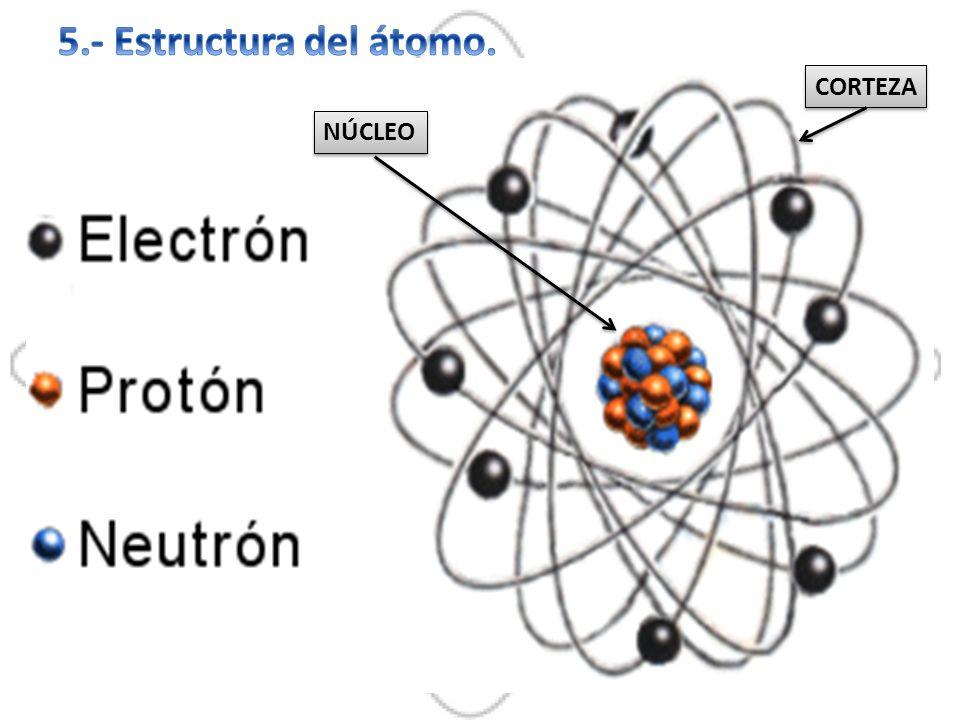 5.- Estructura del átomo. CORTEZA NÚCLEO