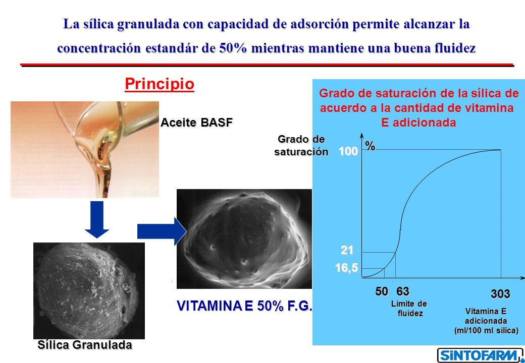 Grado de saturación de la sílica de acuerdo a la cantidad de vitamina