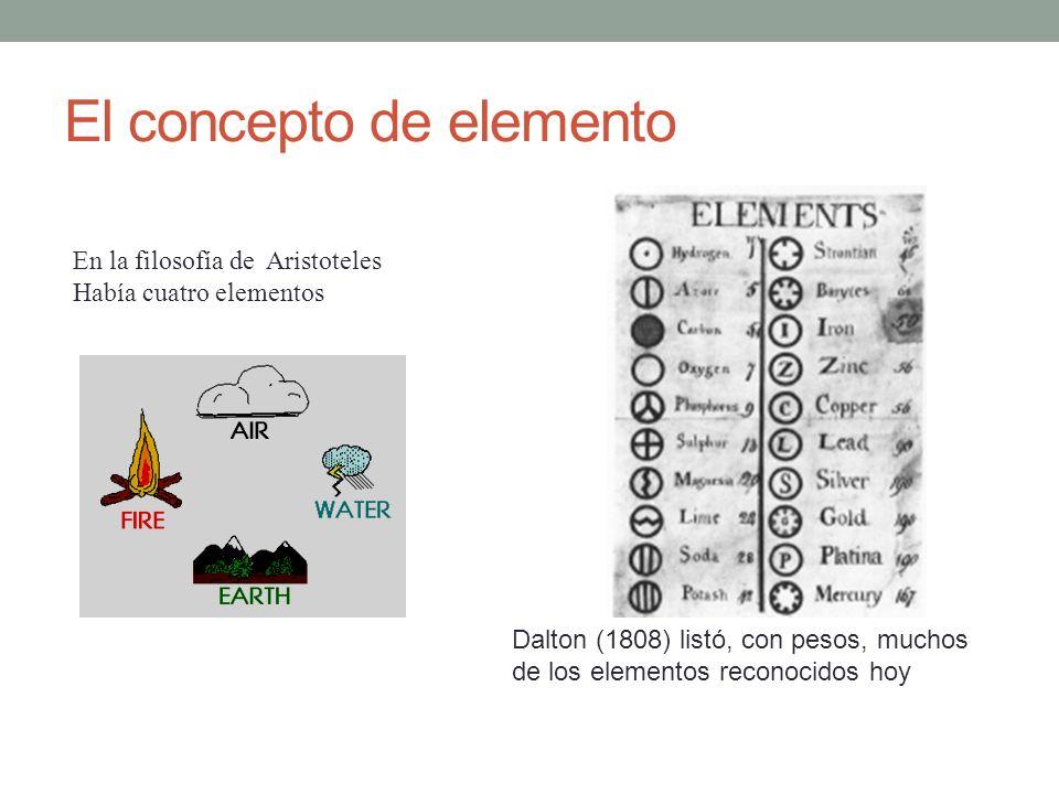 El concepto de elemento