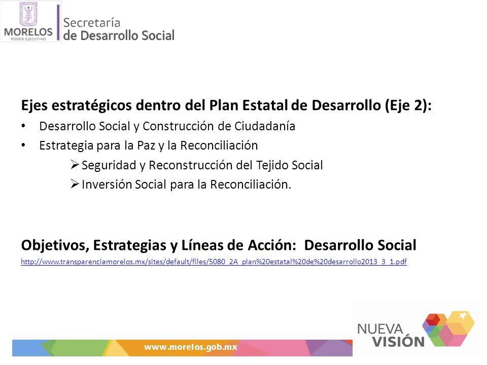 Ejes estratégicos dentro del Plan Estatal de Desarrollo (Eje 2):