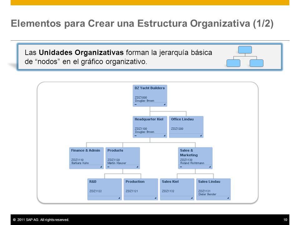 Elementos para Crear una Estructura Organizativa (1/2)