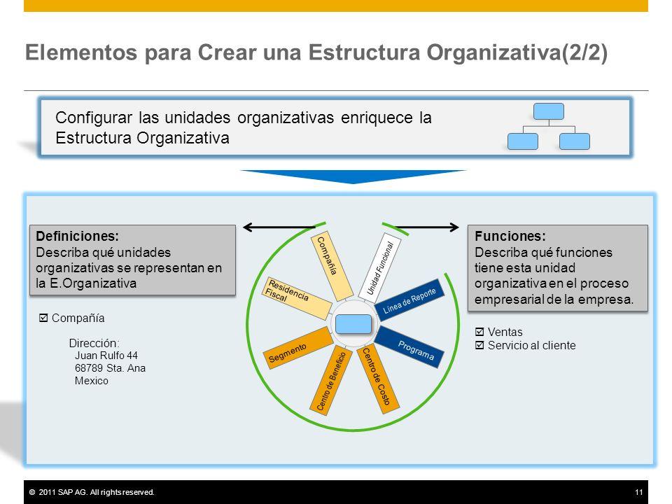 Elementos para Crear una Estructura Organizativa(2/2)