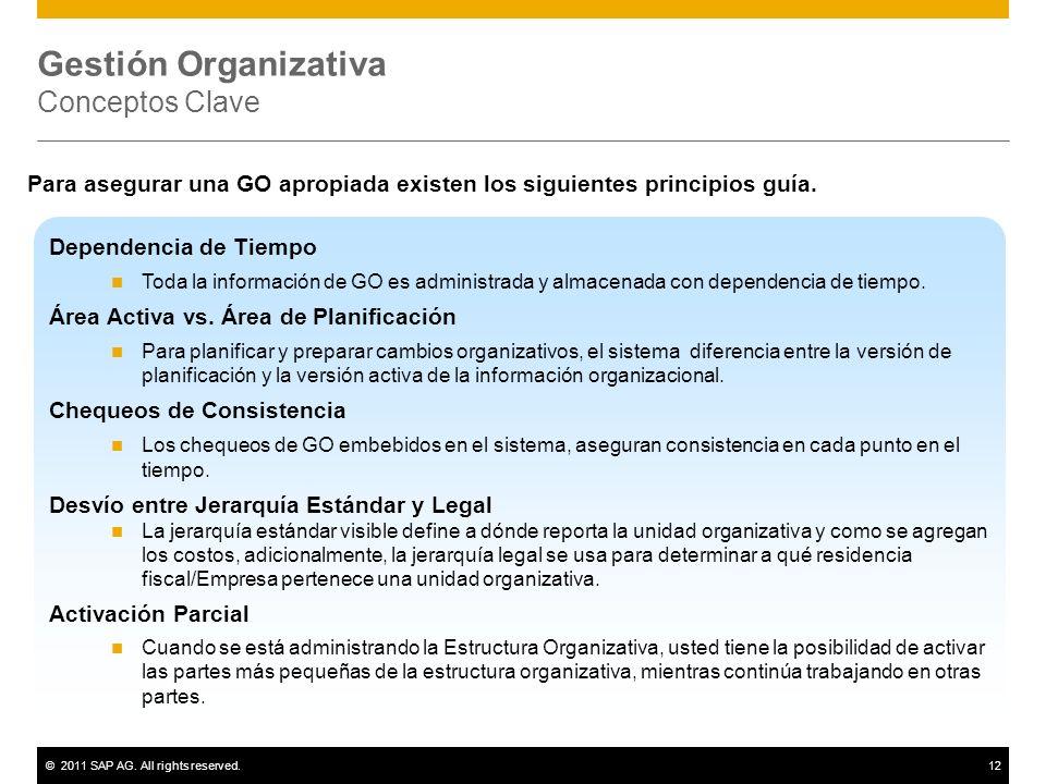 Gestión Organizativa Conceptos Clave