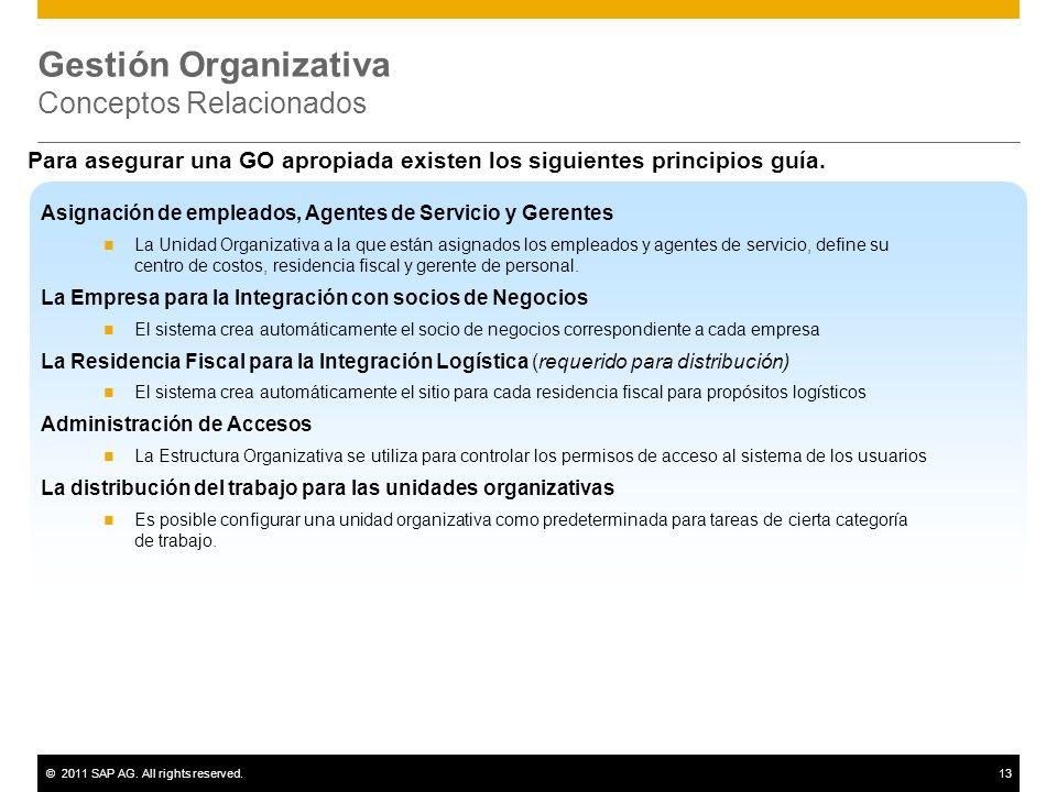 Gestión Organizativa Conceptos Relacionados