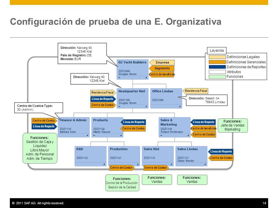 Configuración de prueba de una E. Organizativa