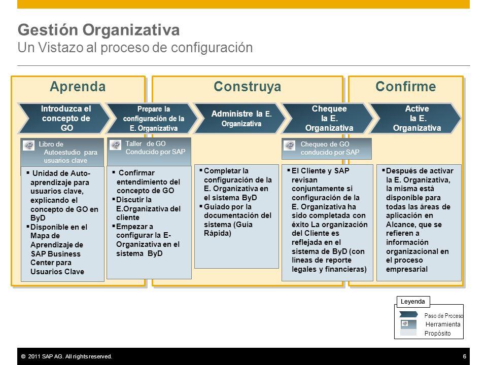 Gestión Organizativa Un Vistazo al proceso de configuración