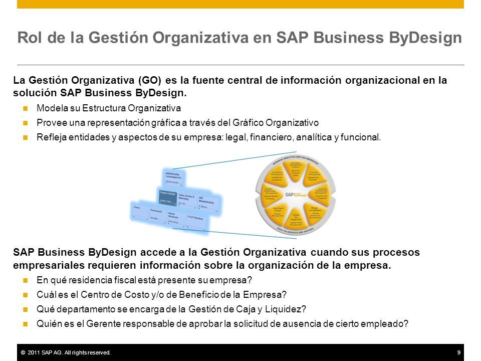Rol de la Gestión Organizativa en SAP Business ByDesign