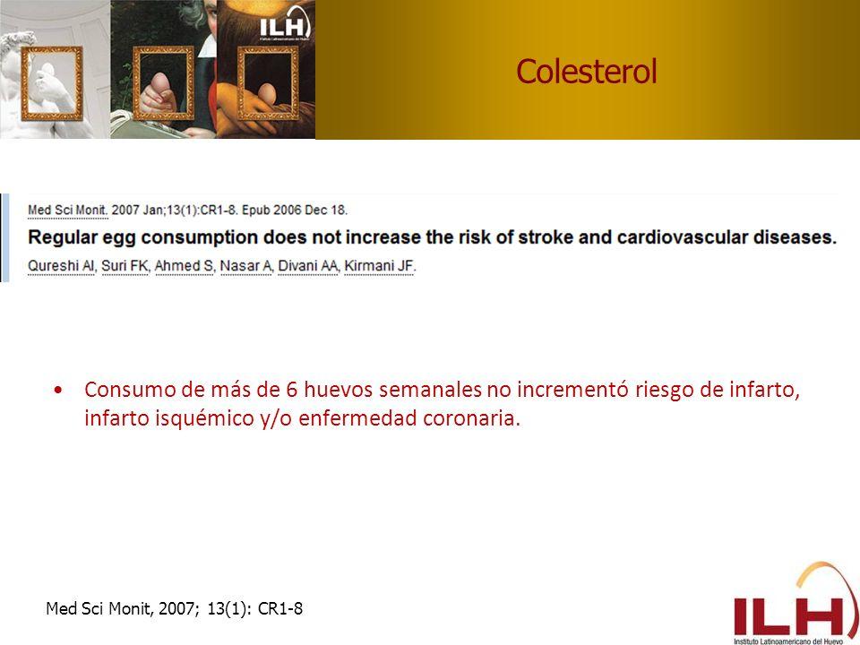 Colesterol Consumo de más de 6 huevos semanales no incrementó riesgo de infarto, infarto isquémico y/o enfermedad coronaria.