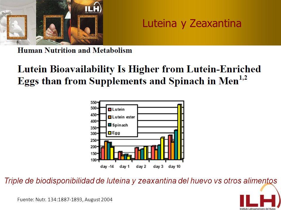 Luteina y Zeaxantina Triple de biodisponibilidad de luteina y zeaxantina del huevo vs otros alimentos.