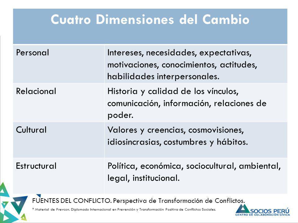 Cuatro Dimensiones del Cambio