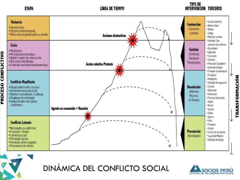DINÁMICA DEL CONFLICTO SOCIAL