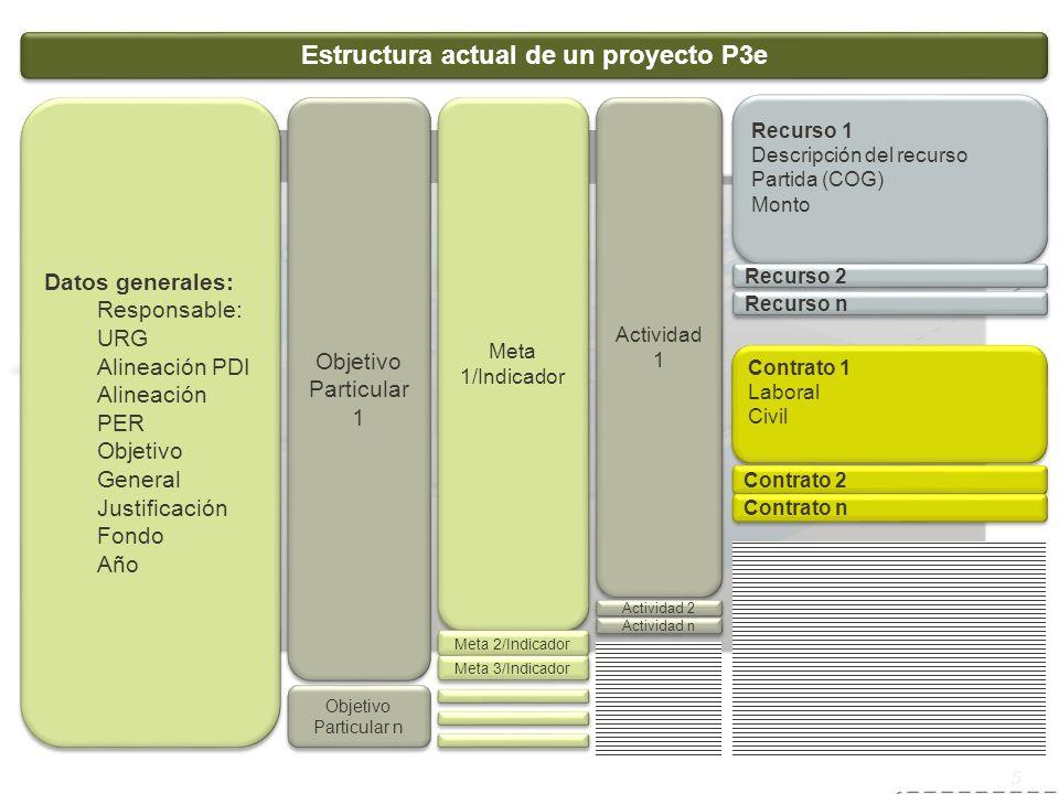 Estructura actual de un proyecto P3e