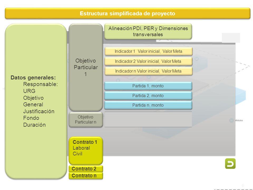 Estructura simplificada de proyecto