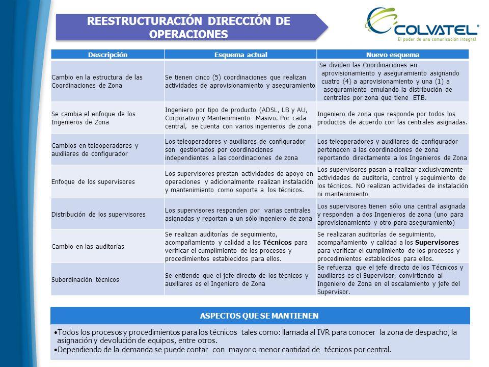 REESTRUCTURACIÓN DIRECCIÓN DE OPERACIONES