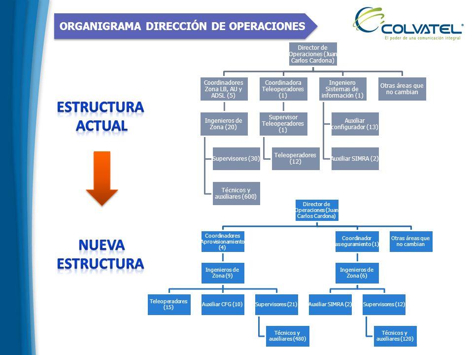 ORGANIGRAMA DIRECCIÓN DE OPERACIONES