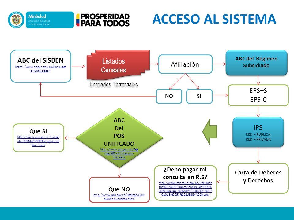 ACCESO AL SISTEMA ABC del SISBEN https://www.sisben.gov.co/ConsultadePuntaje.aspx. Listados Censales.