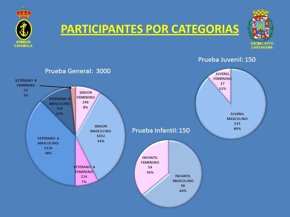PARTICIPANTES POR CATEGORIAS