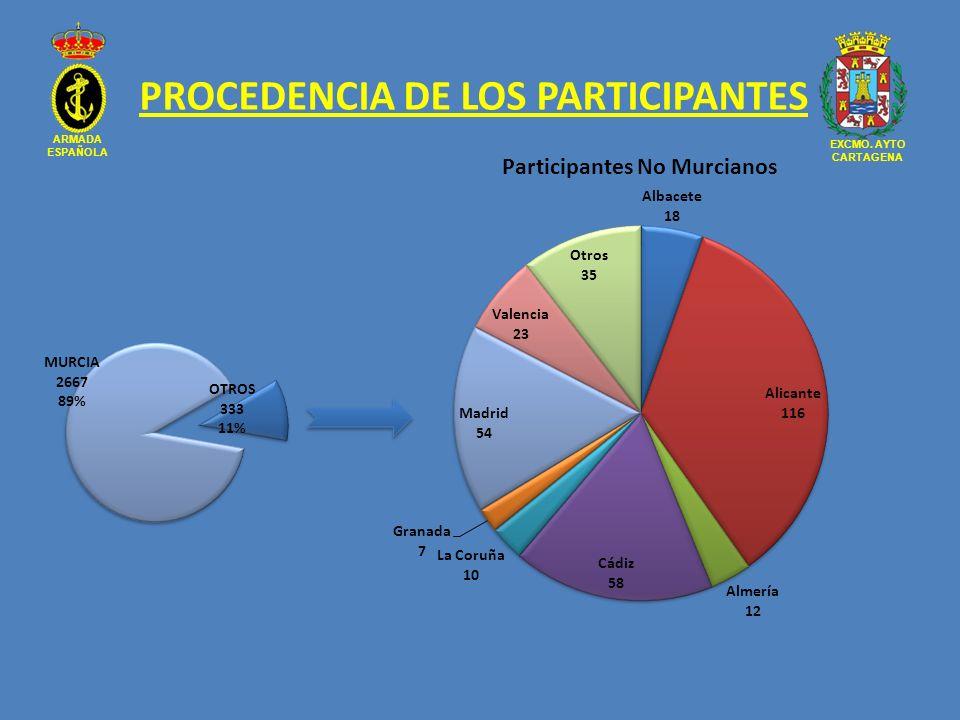 PROCEDENCIA DE LOS PARTICIPANTES