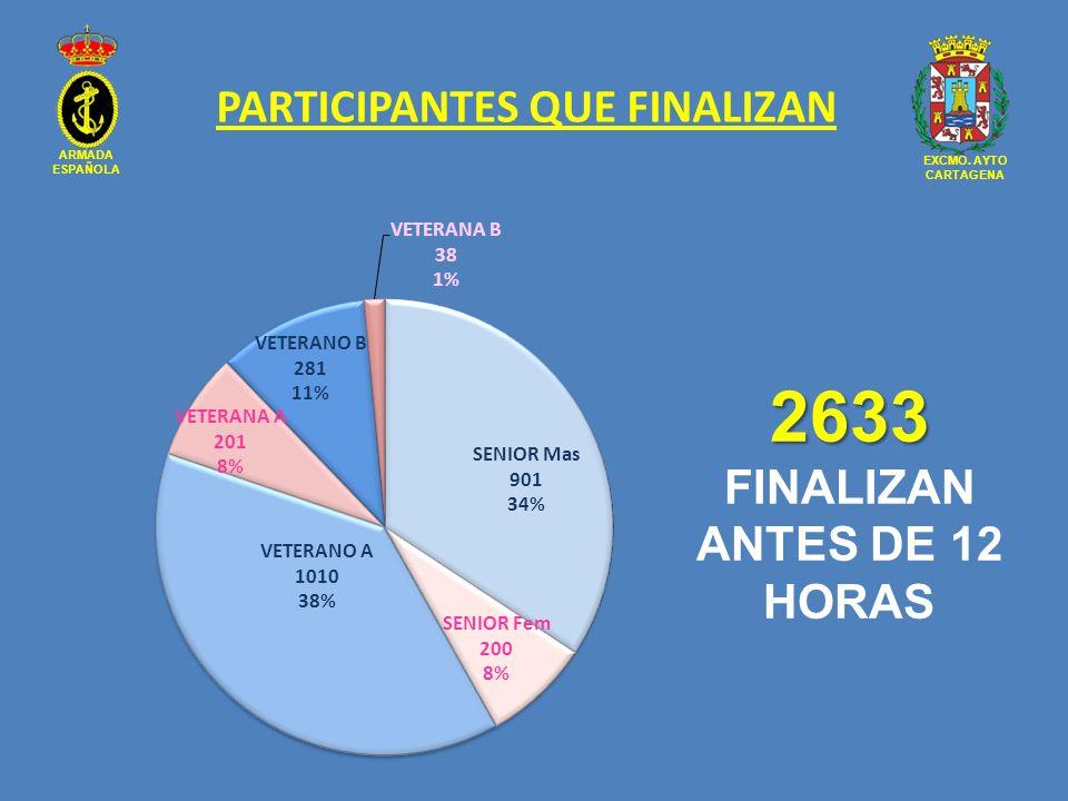PARTICIPANTES QUE FINALIZAN 2633 FINALIZAN ANTES DE 12 HORAS