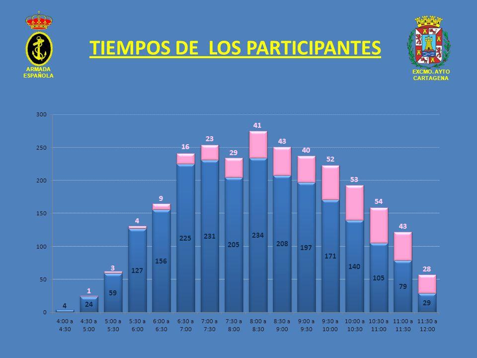 TIEMPOS DE LOS PARTICIPANTES