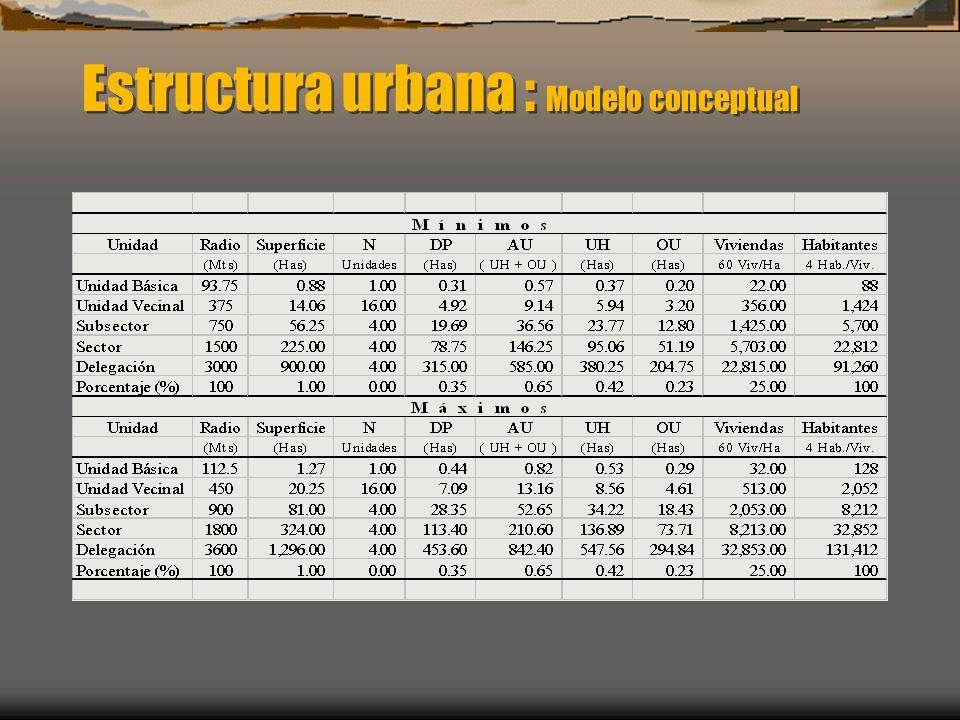 Estructura urbana : Modelo conceptual