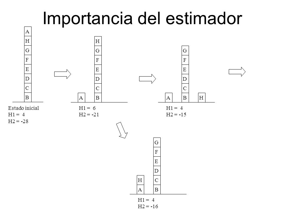 Importancia del estimador
