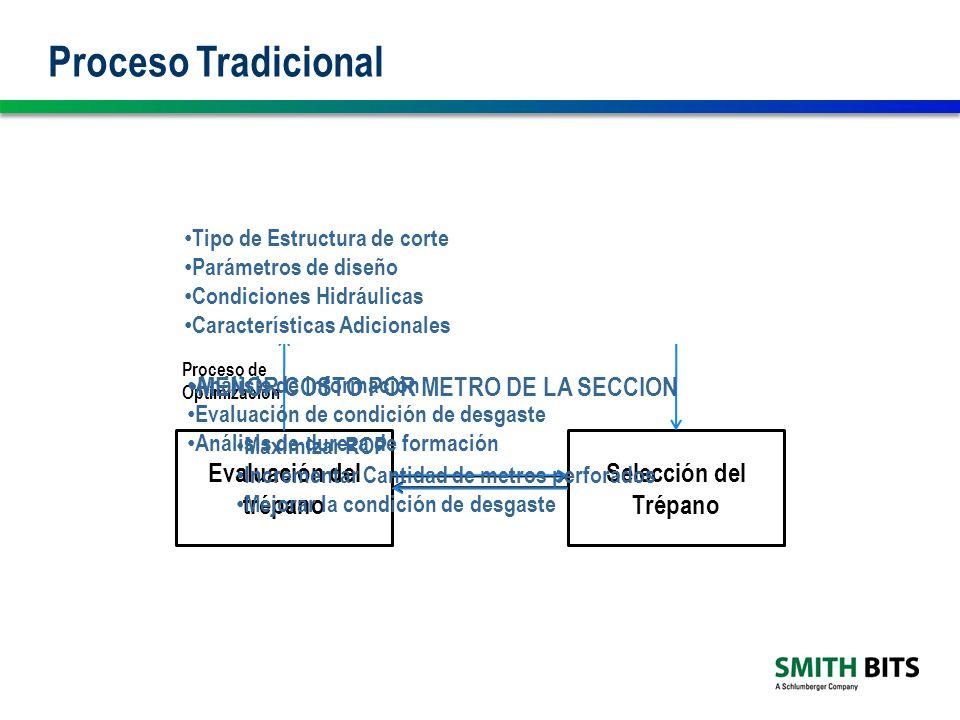 Proceso Tradicional Proceso de Optimización NO SI SI NO
