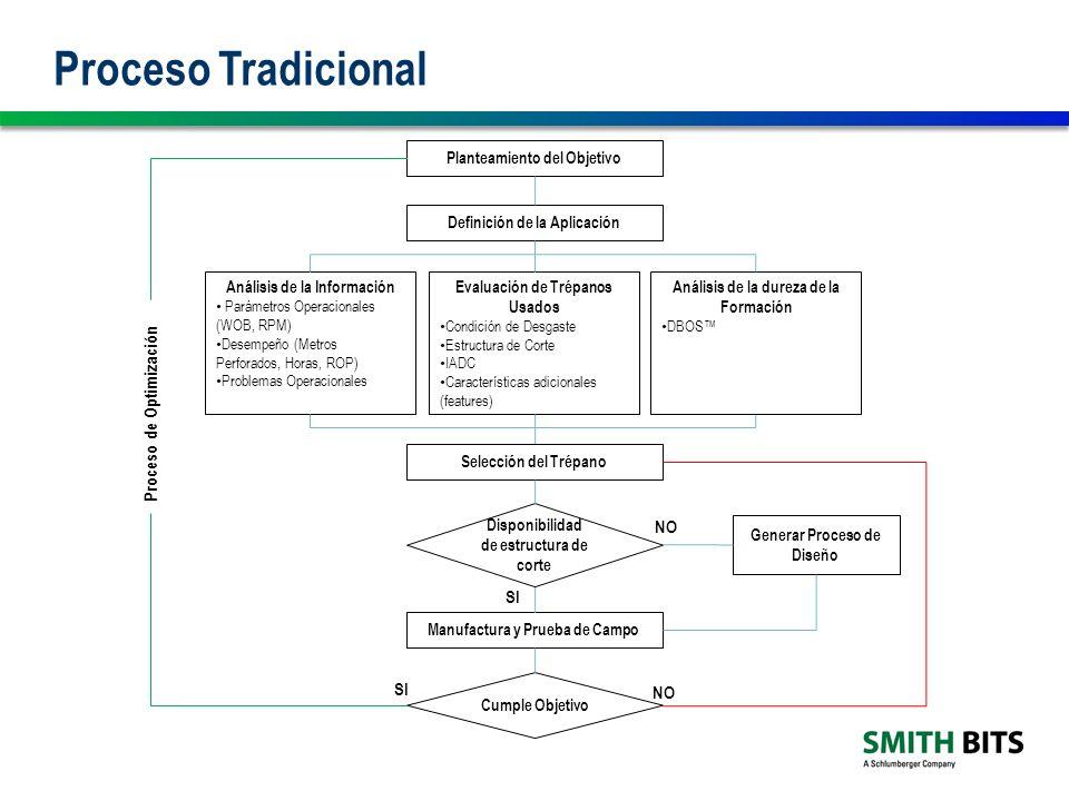 Proceso Tradicional Ventajas Limitaciones