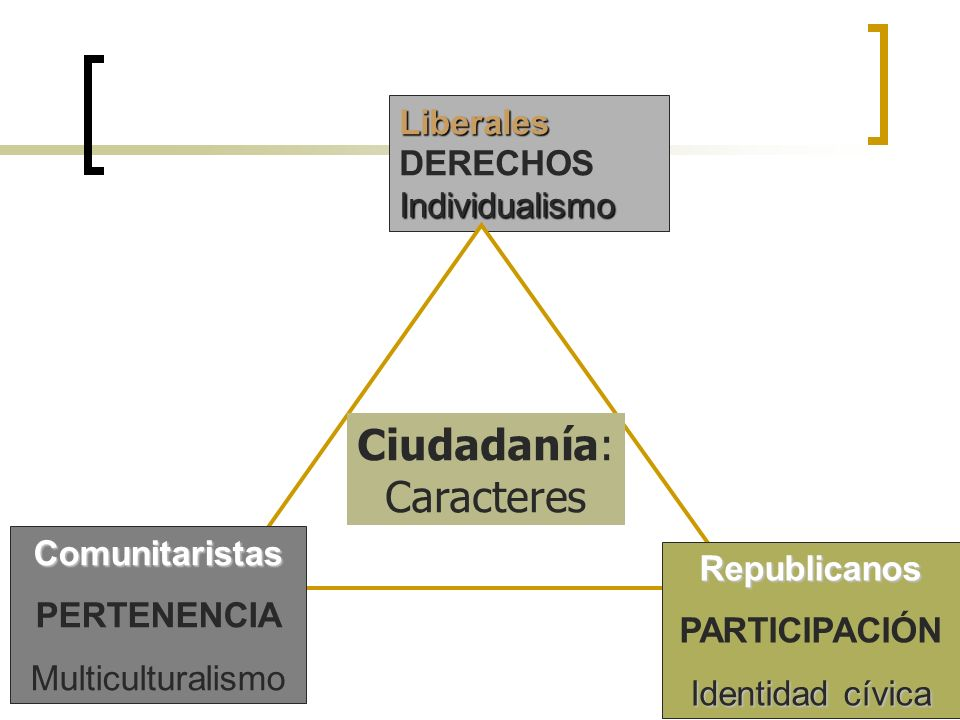 Ciudadanía: Caracteres