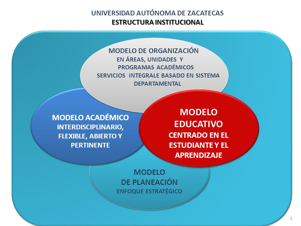 MODELO EDUCATIVO MODELO ACADÉMICO
