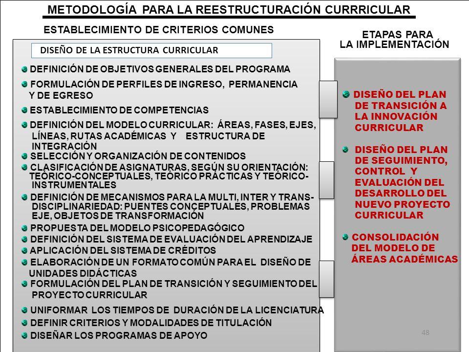 METODOLOGÍA PARA LA REESTRUCTURACIÓN CURRRICULAR