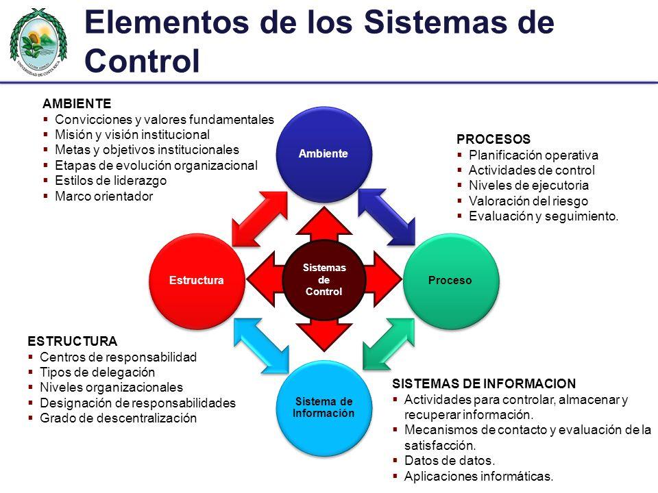 Elementos de los Sistemas de Control