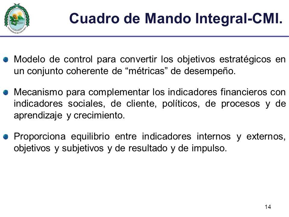 Cuadro de Mando Integral-CMI.