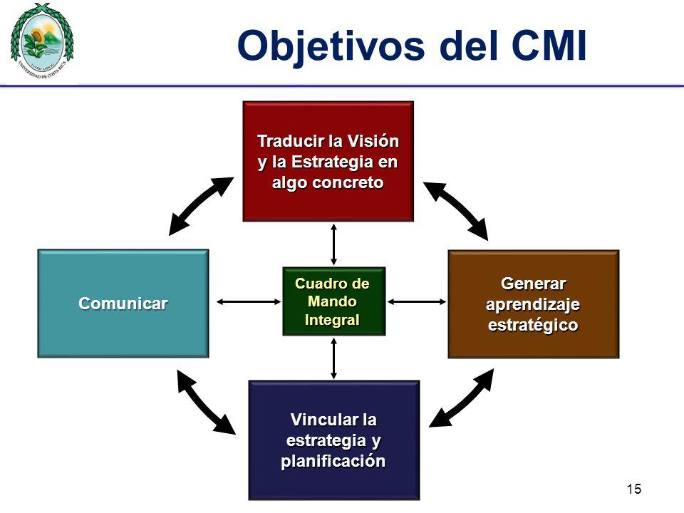 Objetivos del CMI Traducir la Visión y la Estrategia en algo concreto