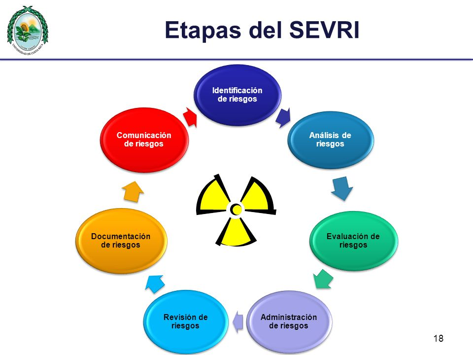Etapas del SEVRI Identificación de riesgos Análisis de riesgos