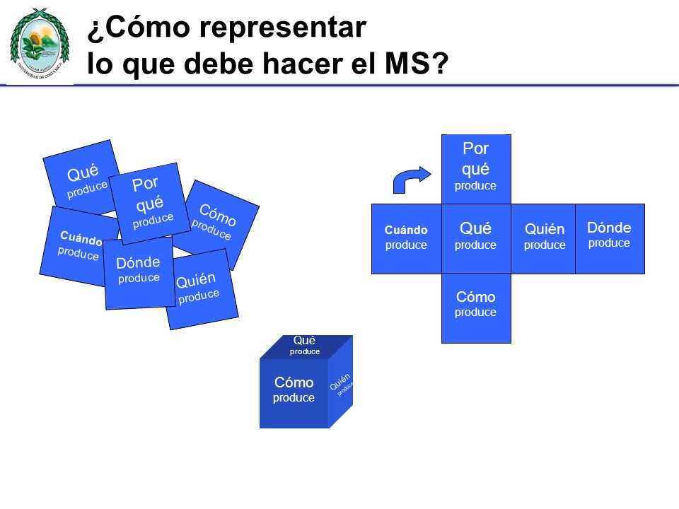 ¿Cómo representar lo que debe hacer el MS