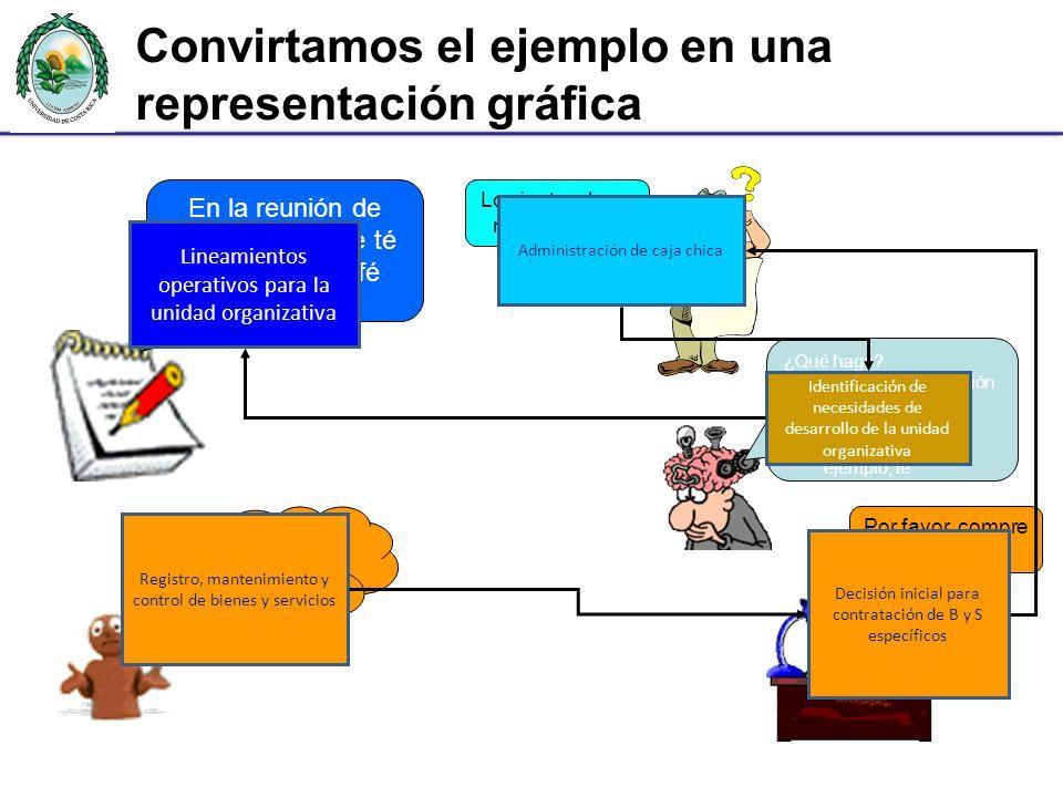 Convirtamos el ejemplo en una representación gráfica
