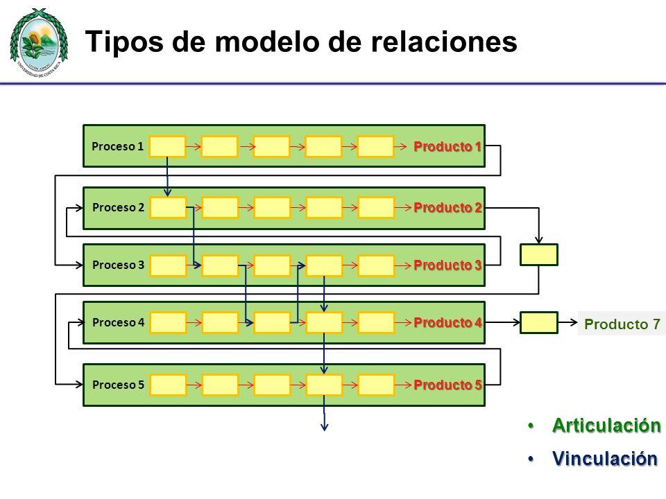 Tipos de modelo de relaciones