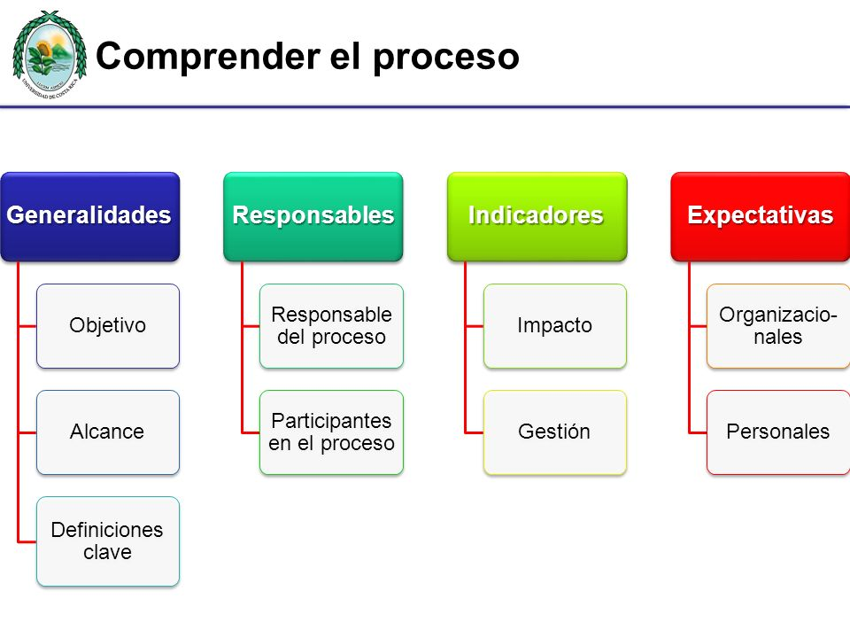 Comprender el proceso Generalidades Responsables Indicadores