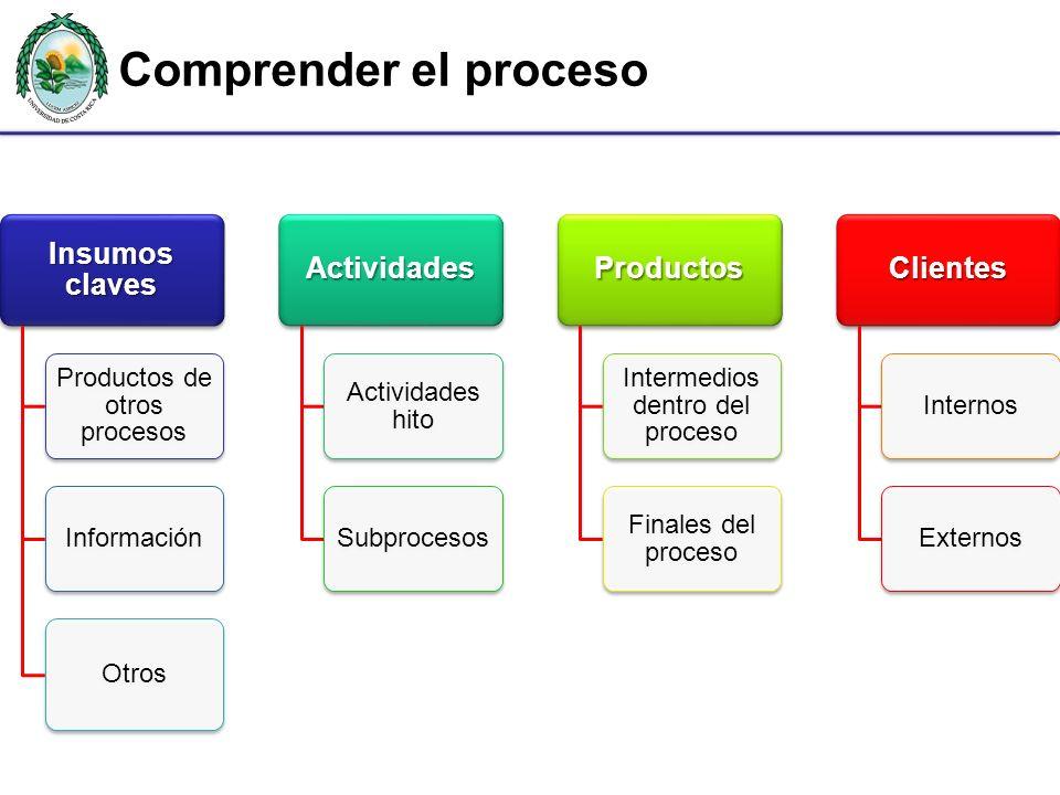 Comprender el proceso Insumos claves Actividades Productos Clientes