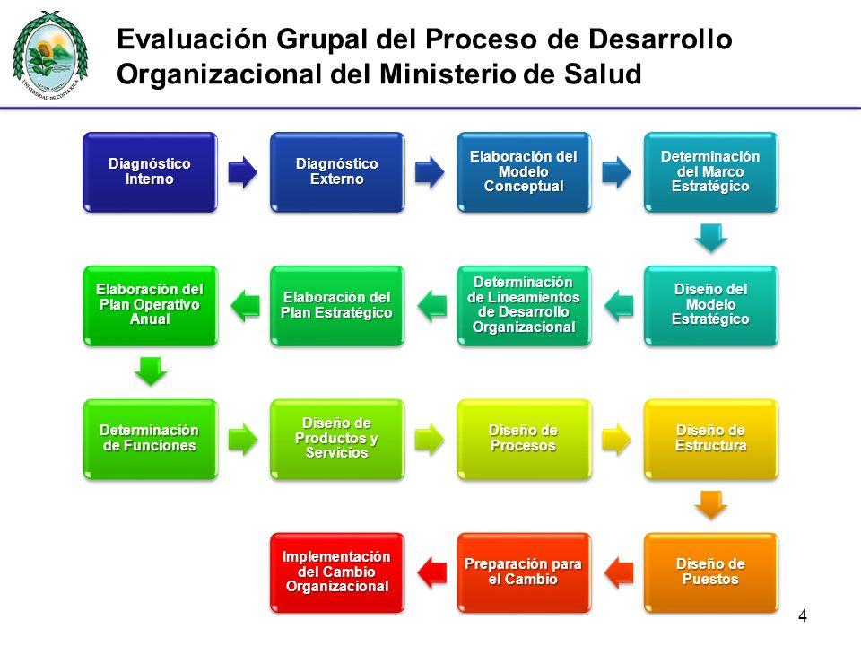 Evaluación Grupal del Proceso de Desarrollo Organizacional del Ministerio de Salud