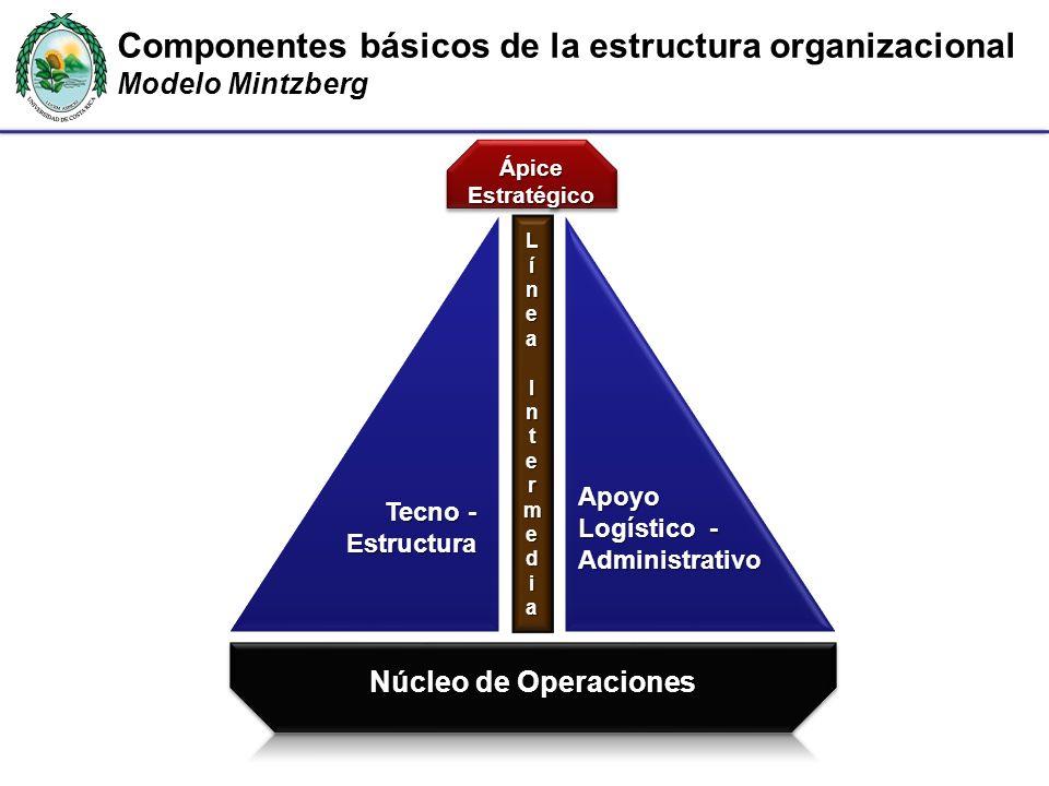 Componentes básicos de la estructura organizacional