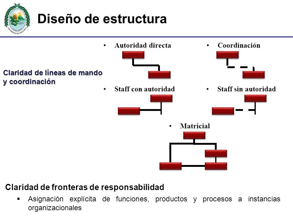 Claridad de líneas de mando y coordinación
