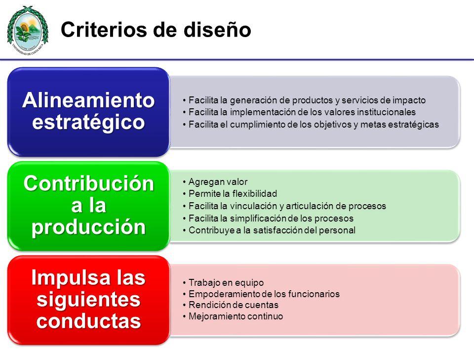 Alineamiento estratégico Contribución a la producción