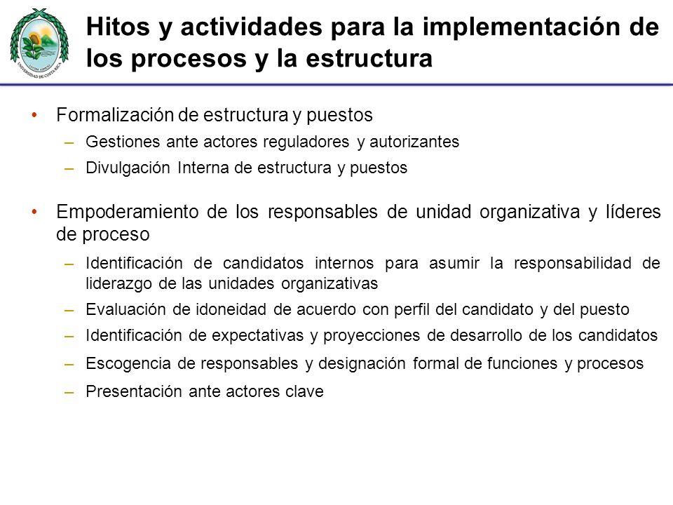 Hitos y actividades para la implementación de los procesos y la estructura