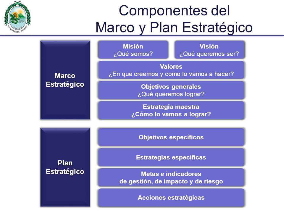 Marco y Plan Estratégico