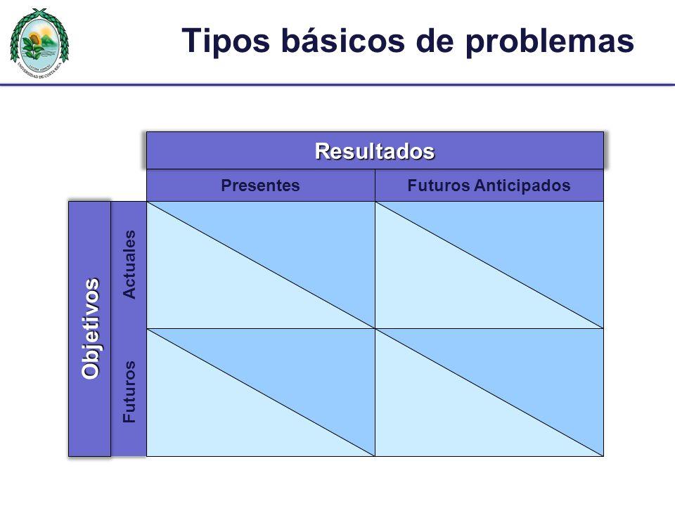 Tipos básicos de problemas